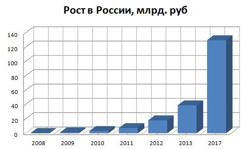 <a name='2'>Объем рынка микрокредитования в России</a>