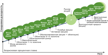 Инвестиции в паевые фонды