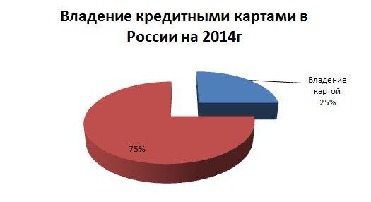 владение кредитными картами в россии