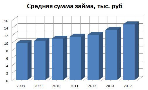 <a name='4'>Средняя сумма микрокредитов в России</a>