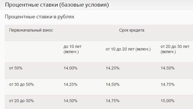 Ипотека в банке Россия
